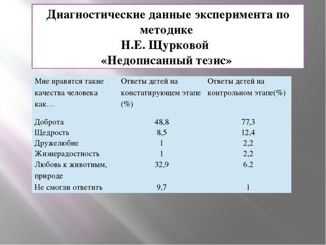 Диагностические данные эксперимента по методике Н.Е. Щурковой «Недописанный т...