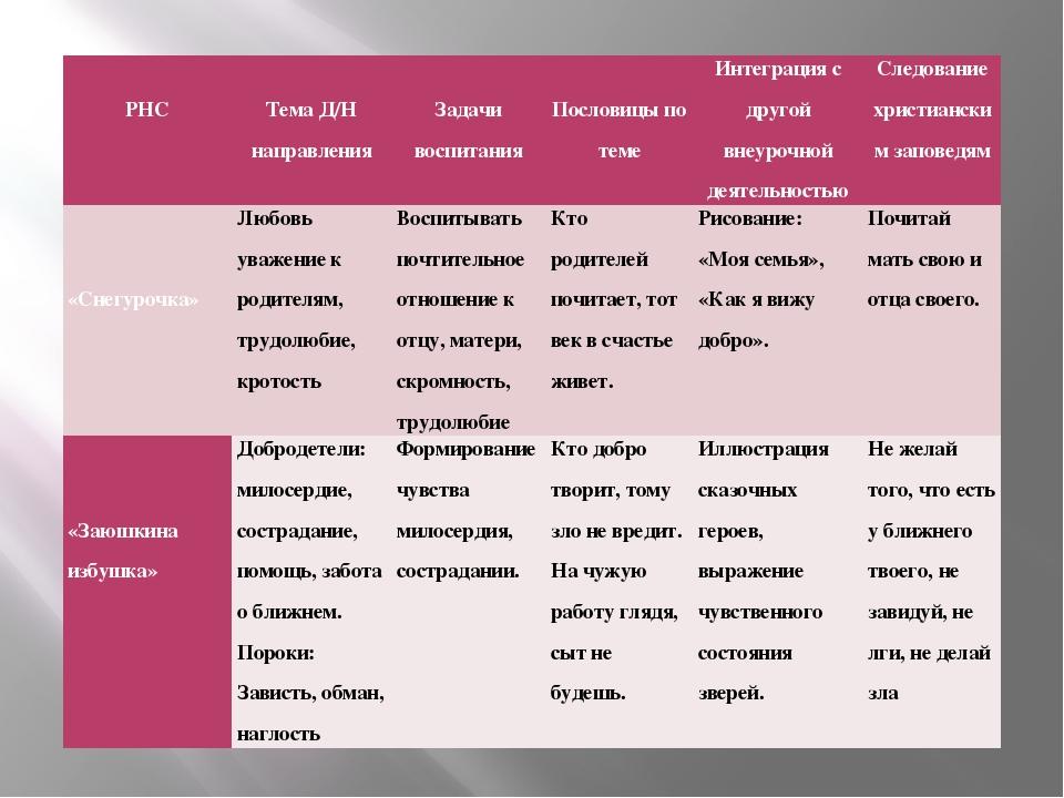 РНС  Тема Д/Н направления  Задачи воспитания  Пословицы по теме Интеграц...