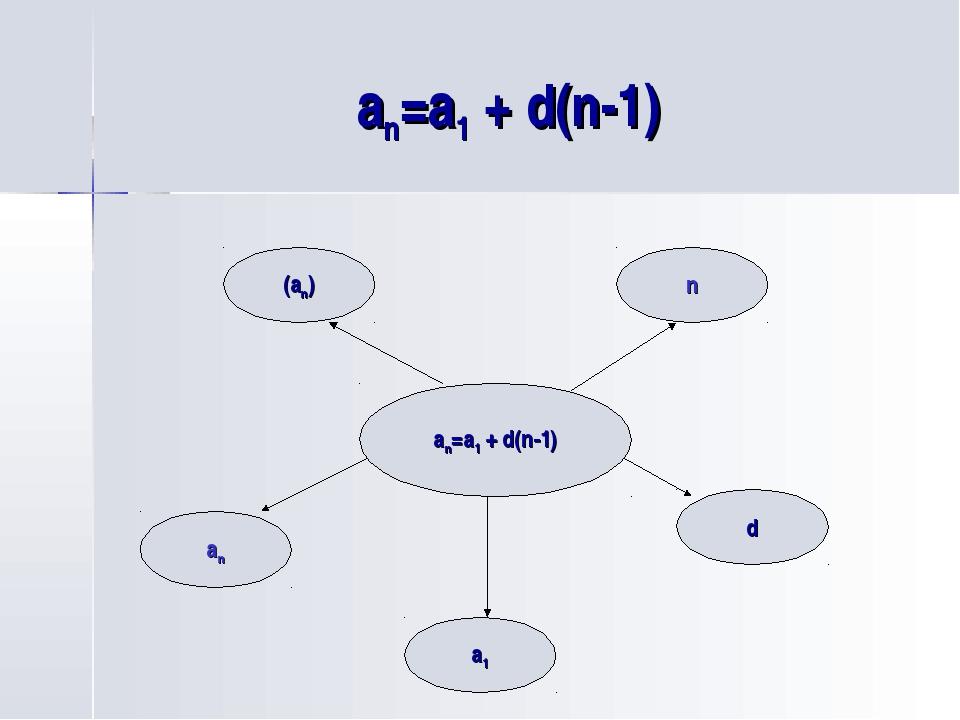 an=a1 + d(n-1) an=a1 + d(n-1) an a1 d n (an)