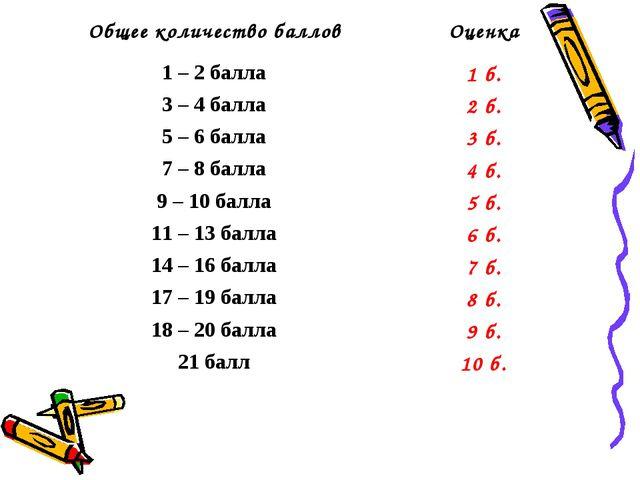 Общее количество балловОценка 1 – 2 балла1 б. 3 – 4 балла2 б. 5 – 6 балла...