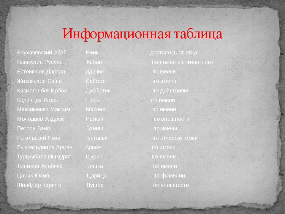 Брухачевский Абай Ежик досталось от отца Газизулин Руслан Кабан по названию ж...