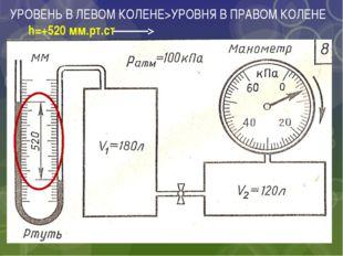 УРОВЕНЬ В ЛЕВОМ КОЛЕНЕ>УРОВНЯ В ПРАВОМ КОЛЕНЕ h=+520 мм.рт.ст