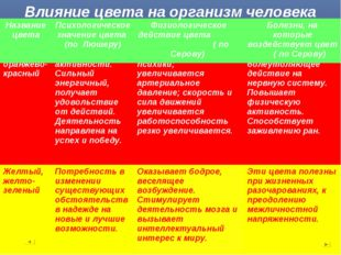 Влияние цвета на организм человека Желтый, желто- зеленыйПотребность в измен