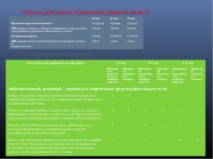 «Ключи» для оценки показателей развития качеств Карта развития (фрагмент) 5-