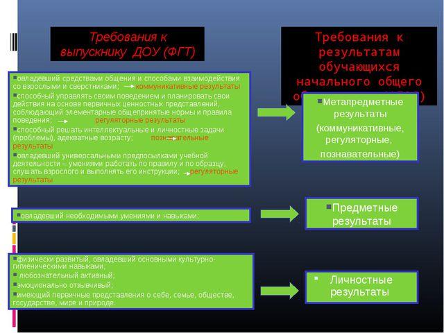 Требования к результатам обучающихся начального общего образования (ФГОС) Лич...