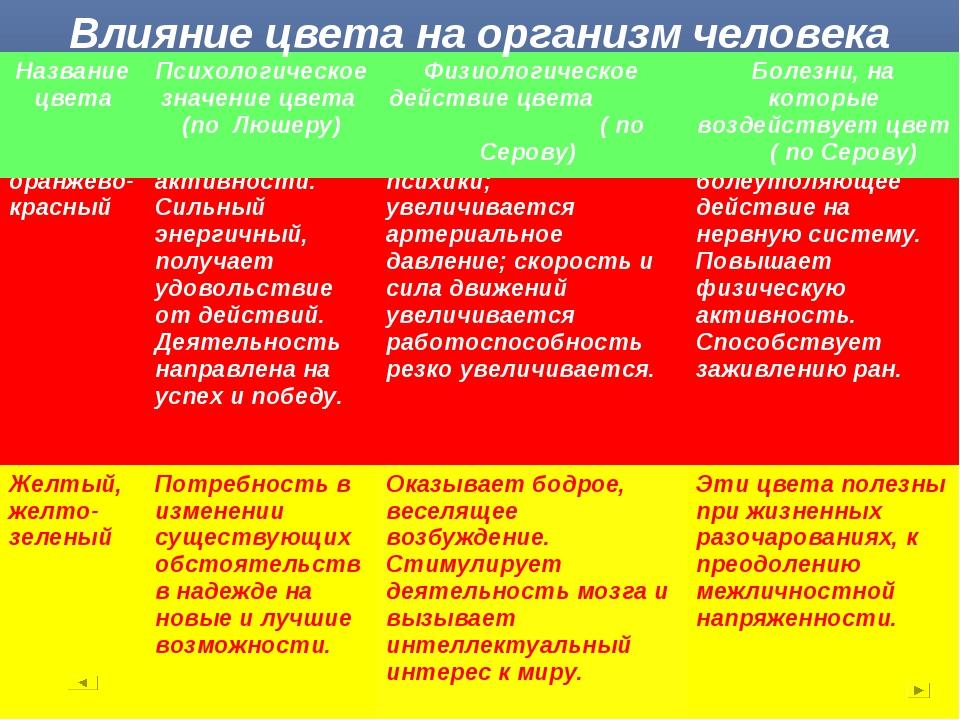Влияние цвета на организм человека Желтый, желто- зеленыйПотребность в измен...