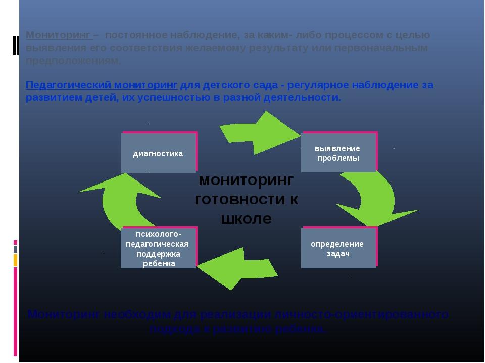 Мониторинг – постоянное наблюдение, за каким- либо процессом с целью выявлен...
