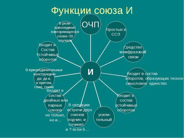 Функции союза И