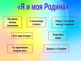 Мир и согласие между людьми Дорога к Родине Слагаемые успеха Я и мир вокруг С