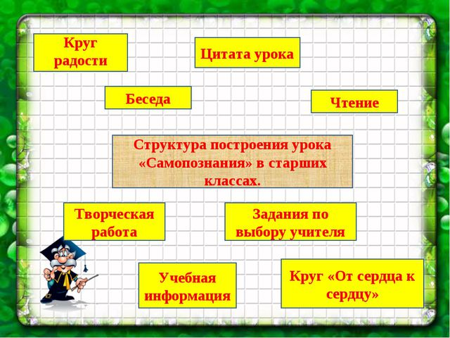 Структура построения урока «Самопознания» в старших классах. Круг радости Бес...