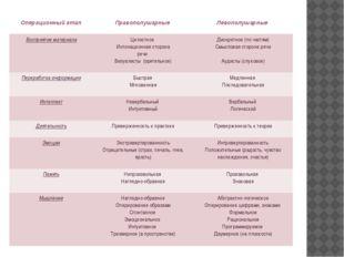 Операционный этап Правополушарные Левополушарные Восприятие материала Целостн
