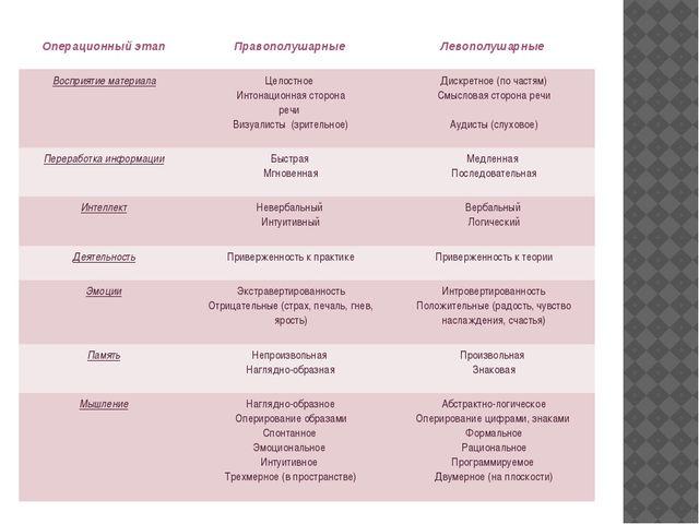 Операционный этап Правополушарные Левополушарные Восприятие материала Целостн...