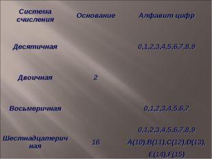 Система счисленияОснованиеАлфавит цифр Десятичная0,1,2,3,4,5,6,7,8,9 Двои