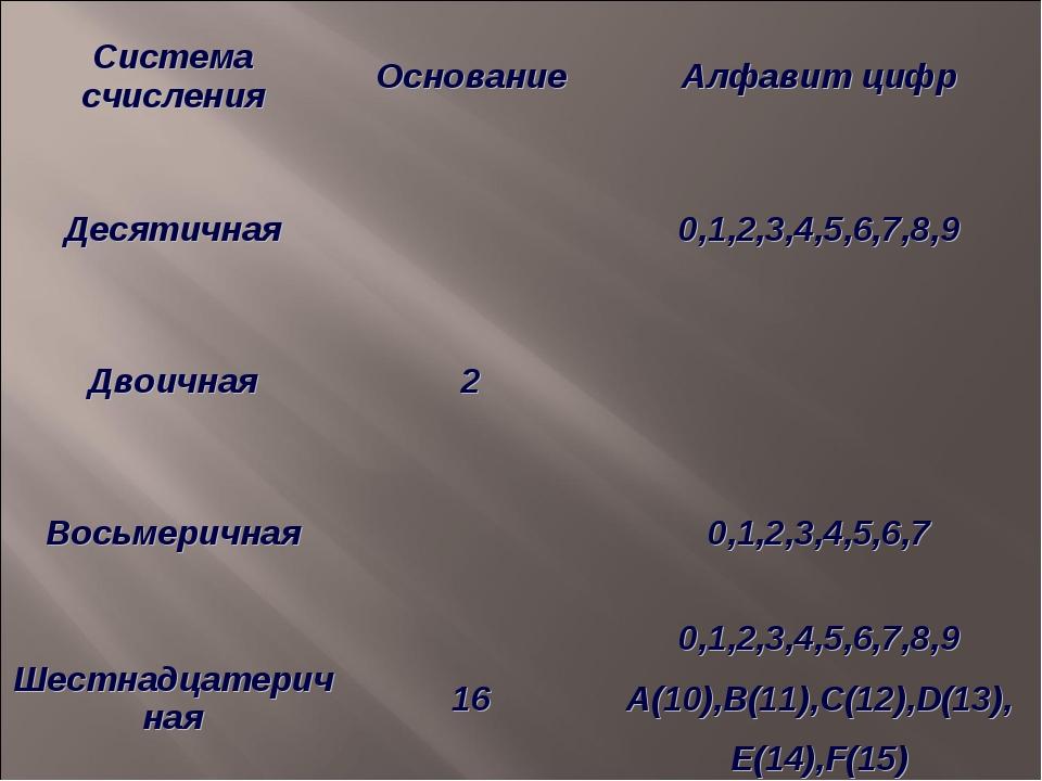 Система счисленияОснованиеАлфавит цифр Десятичная0,1,2,3,4,5,6,7,8,9 Двои...