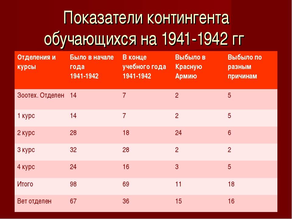 Показатели контингента обучающихся на 1941-1942 гг