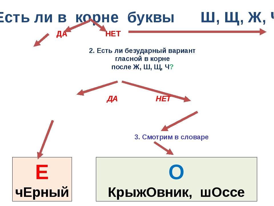 1. Есть ли в корне буквы Ш, Щ, Ж, Ч ? 3. Смотрим в словаре О КрыжОвник, шОссе...