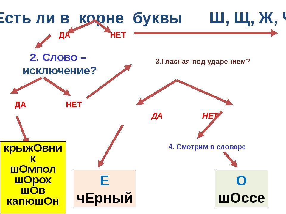 1. Есть ли в корне буквы Ш, Щ, Ж, Ч ? 2. Слово – исключение? 4. Смотрим в сло...