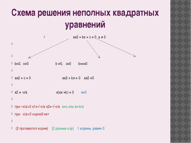 Схема решения неполных квадратных уравнений аx2 + bx + c = 0, a ≠ 0   b=0,...