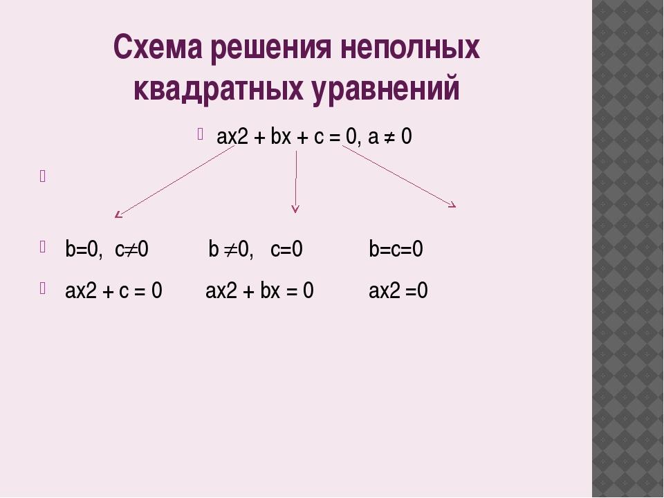 Схема решения неполных квадратных уравнений аx2 + bx + c = 0, a ≠ 0  b=0, c...