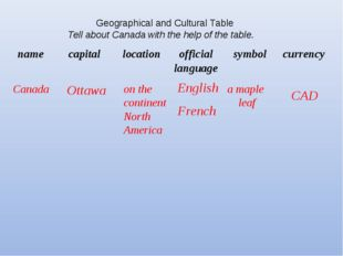 Canada Ottawa on the continent North America English French a maple leaf CAD