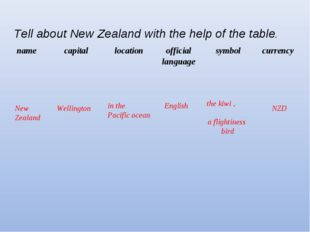 Tell about New Zealand with the help of the table. New Zealand Wellington in