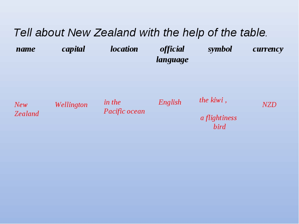Tell about New Zealand with the help of the table. New Zealand Wellington in...