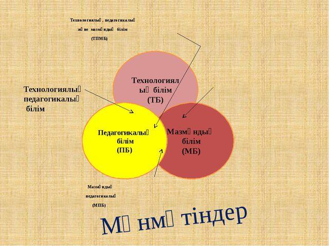 Технологиялық, педагогикалық және мазмұндық білім (ТПМБ) Мазмұндық технологи...