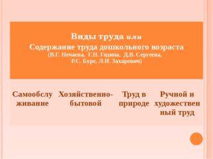 Виды трудаили Содержание труда дошкольного возраста (В.Г. Нечаева, Г.Н. Годи