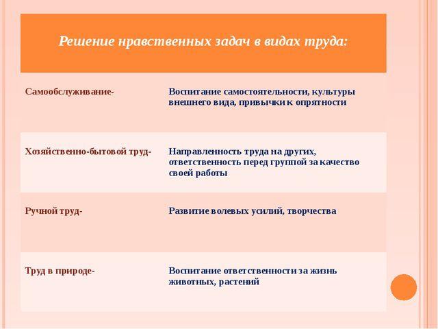 Решение нравственных задач в видах труда: Самообслуживание- Воспитание самос...