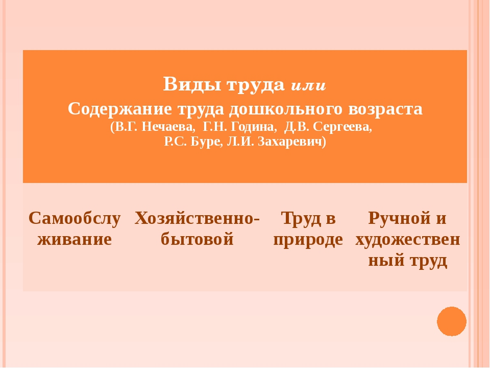 Виды трудаили Содержание труда дошкольного возраста (В.Г. Нечаева, Г.Н. Годи...