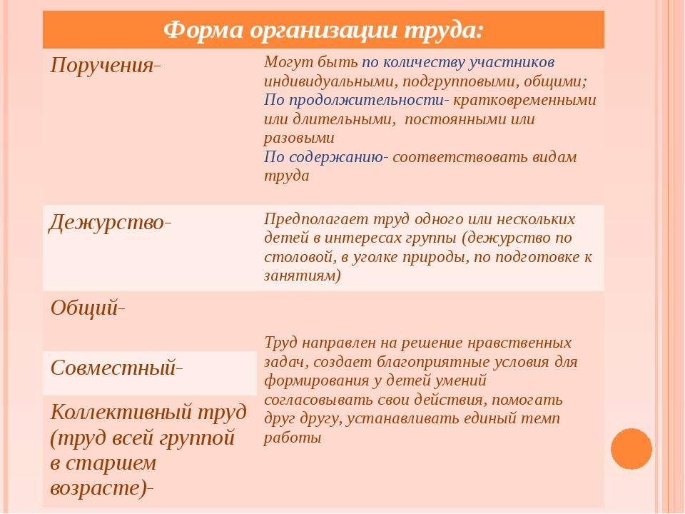 Форма организации труда: Поручения- Могут бытьпо количеству участниковиндивид...