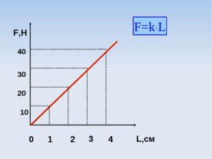 F,Н 10 20 30 40 0 1 2 3 4 L,cм F=k L