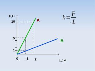 F,Н 0 1 2 L,см 1 5 10 А Б