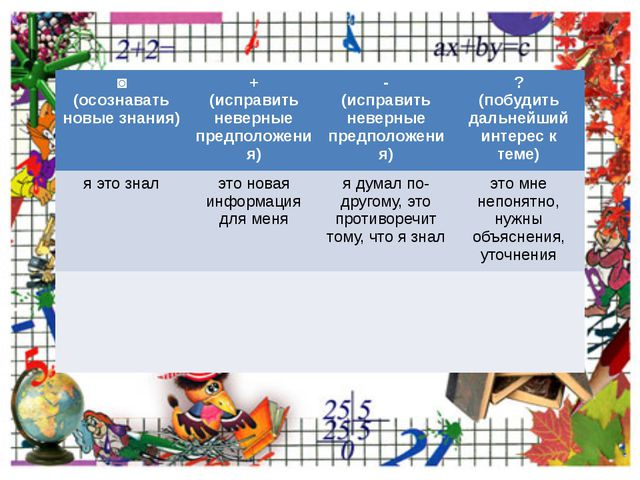˅ (осознавать новые знания) + (исправить неверные предположения) - (исправит...