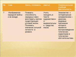 №темаЗнать, пониматьуметь1Универсальная учебная деятельность 7 Изображен