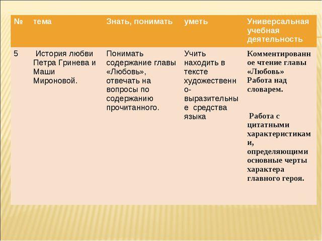 №темаЗнать, пониматьуметьУниверсальная учебная деятельность 5 История лю...