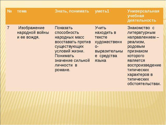 №темаЗнать, пониматьуметь1Универсальная учебная деятельность 7 Изображен...