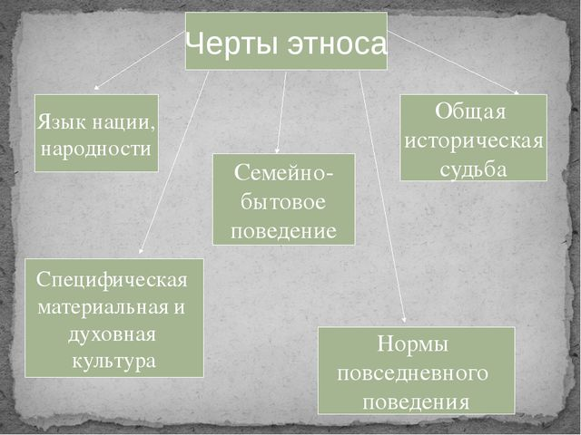 Черты этноса Язык нации, народности Специфическая материальная и духовная кул...