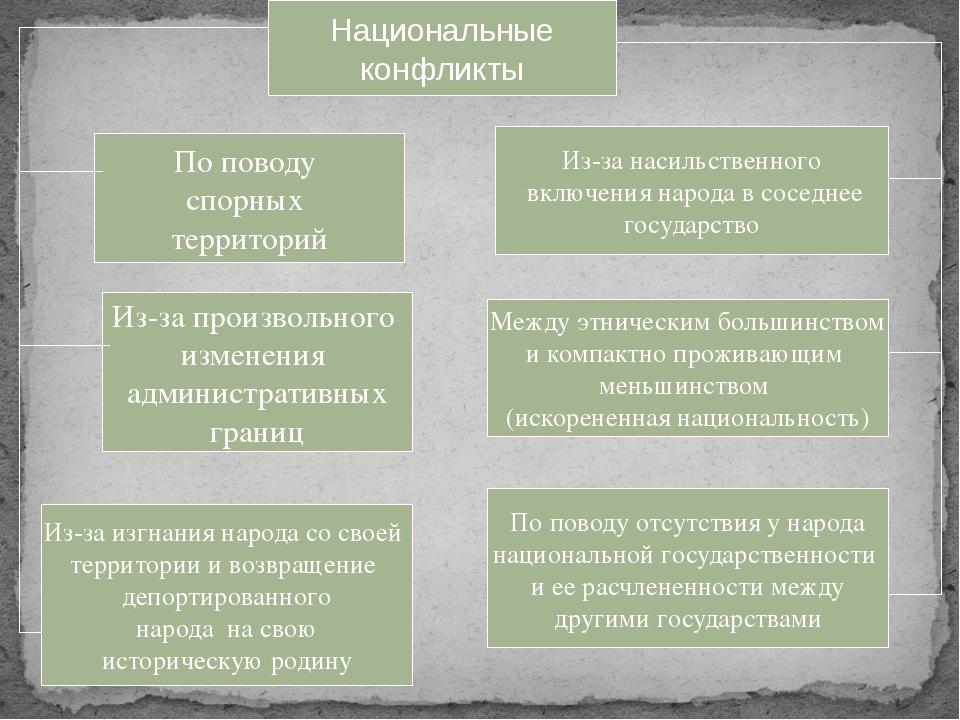 Национальные конфликты По поводу спорных территорий Из-за произвольного измен...