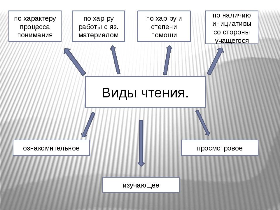 УМК Английский язык 10-11 класс. Кузовлев В.П., Лапа Н.М. и др.