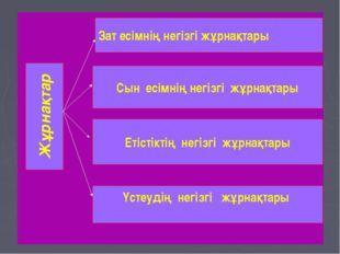Жұрнақтар Зат есімнің негізгі жұрнақтары Сын есімнің негізгі жұрнақтары Етіс