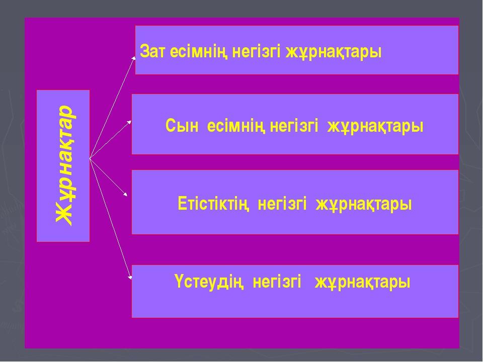Жұрнақтар Зат есімнің негізгі жұрнақтары Сын есімнің негізгі жұрнақтары Етіс...