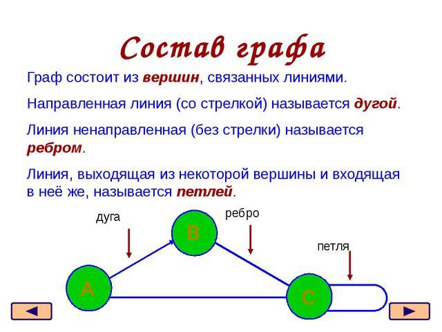Изображение вершин