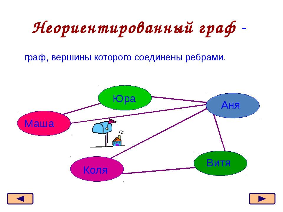 Ориентированный граф - граф, вершины которого соединены дугами Маша Юра Аня В...