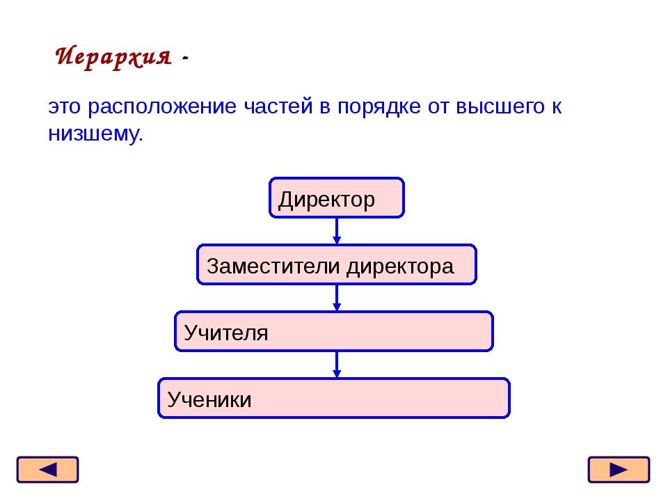 Классификация компьютеров Дерево – граф иерархической структуры. компьютер су...