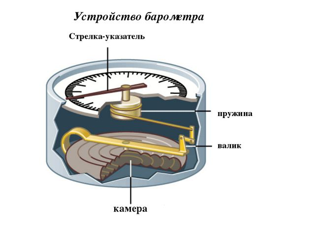 камера Стрелка-указатель пружина валик Устройство барометра
