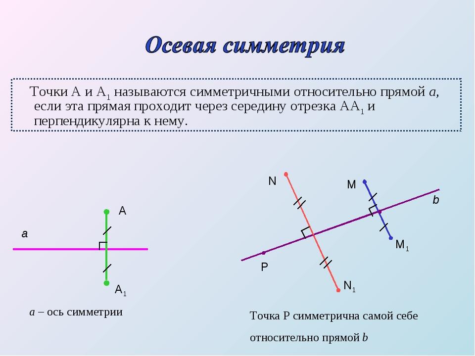 Точки А и А1 называются симметричными относительно прямой а, если эта прямая...