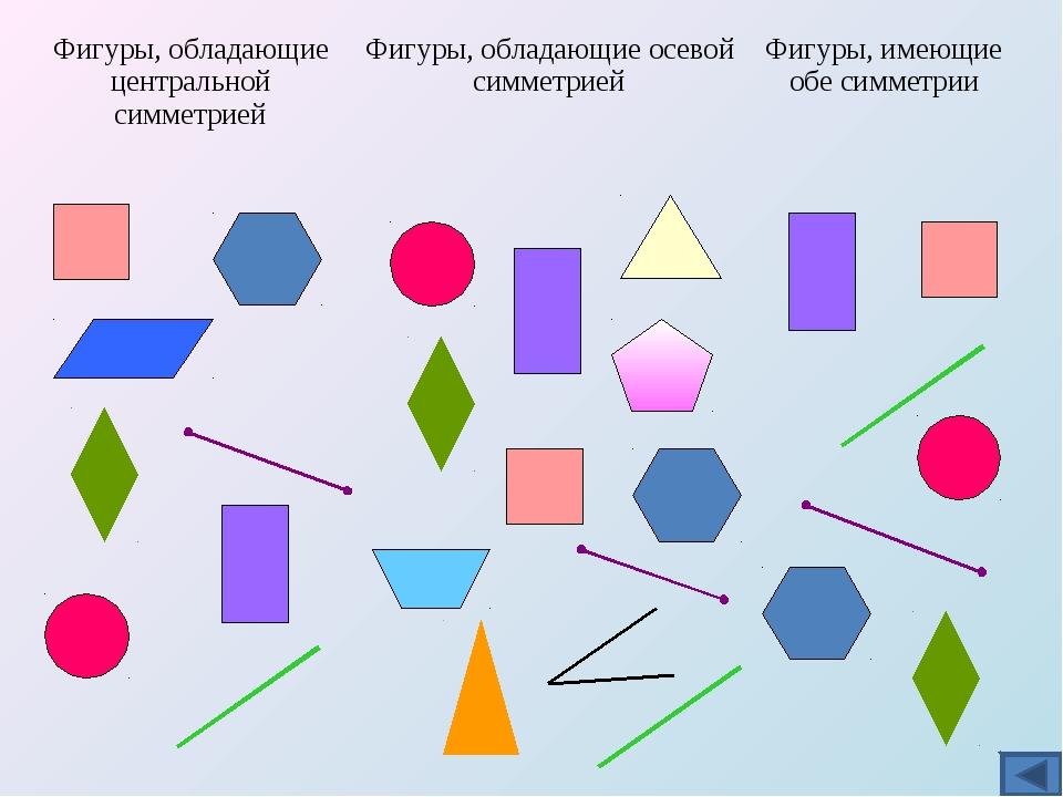 Фигуры, обладающие центральной симметриейФигуры, обладающие осевой симметрие...