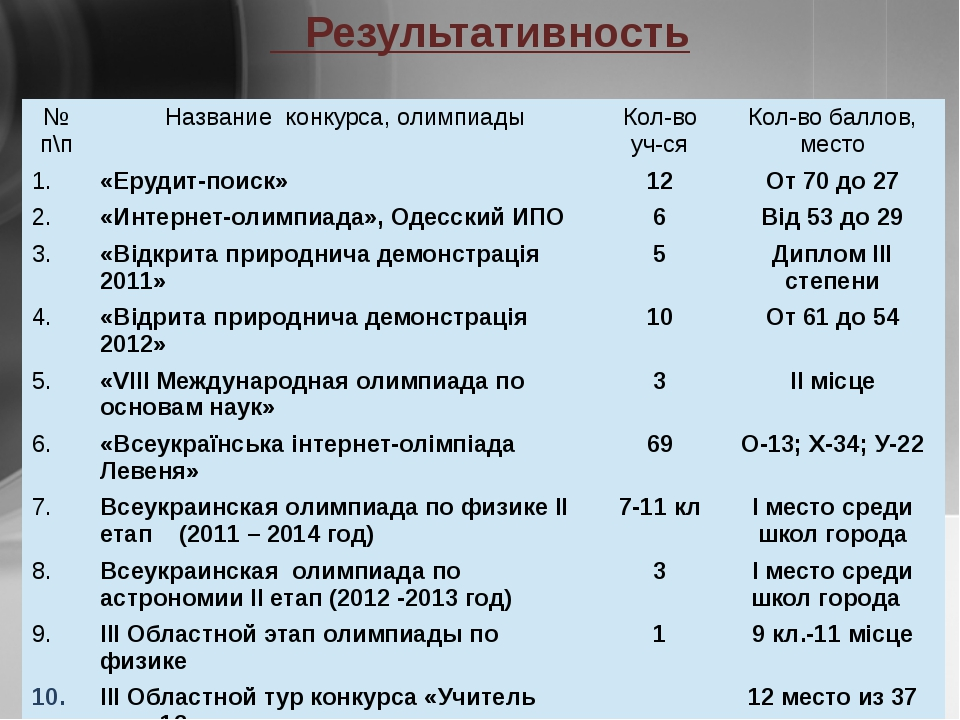 Результативность №п\п Названиеконкурса,олимпиады Кол-воуч-ся Кол-вобаллов,ме...