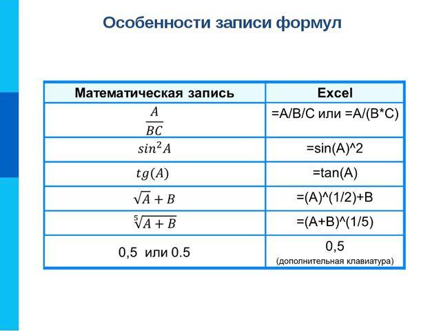 Особенности записи формул